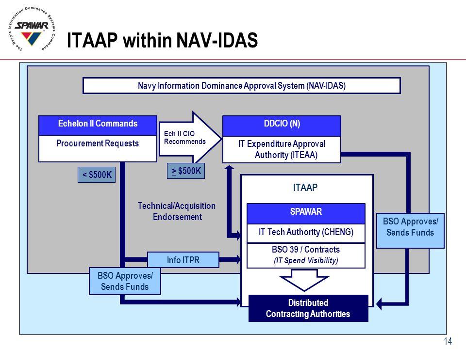 ITAAP within NAV-IDAS ITAAP