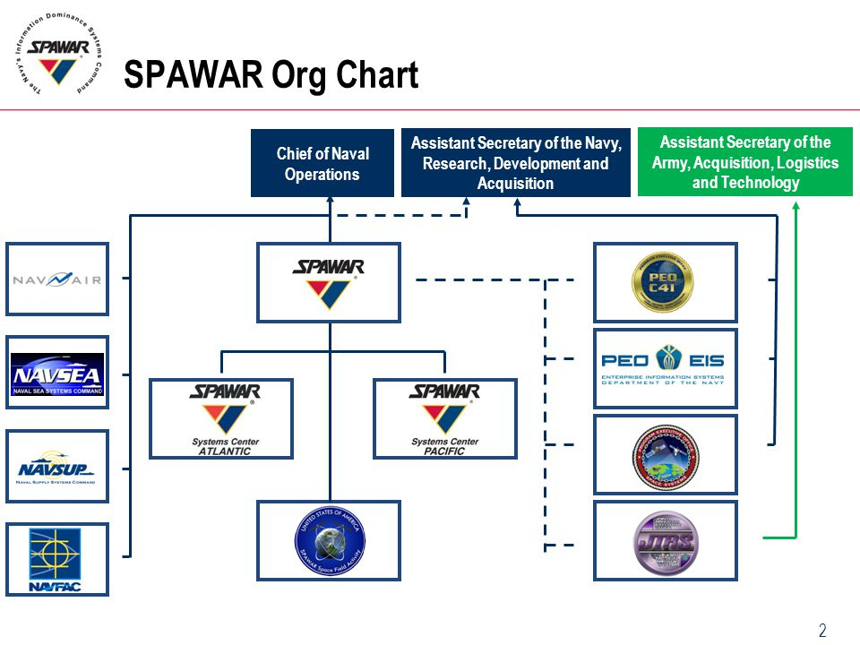 SPAWAR Org Chart Chief of Naval Operations. Assistant Secretary of the Navy, Research, Development and Acquisition.