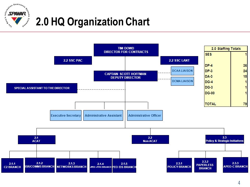2.0 HQ Organization Chart TIM DOWD DIRECTOR FOR CONTRACTS 2.2 SSC PAC