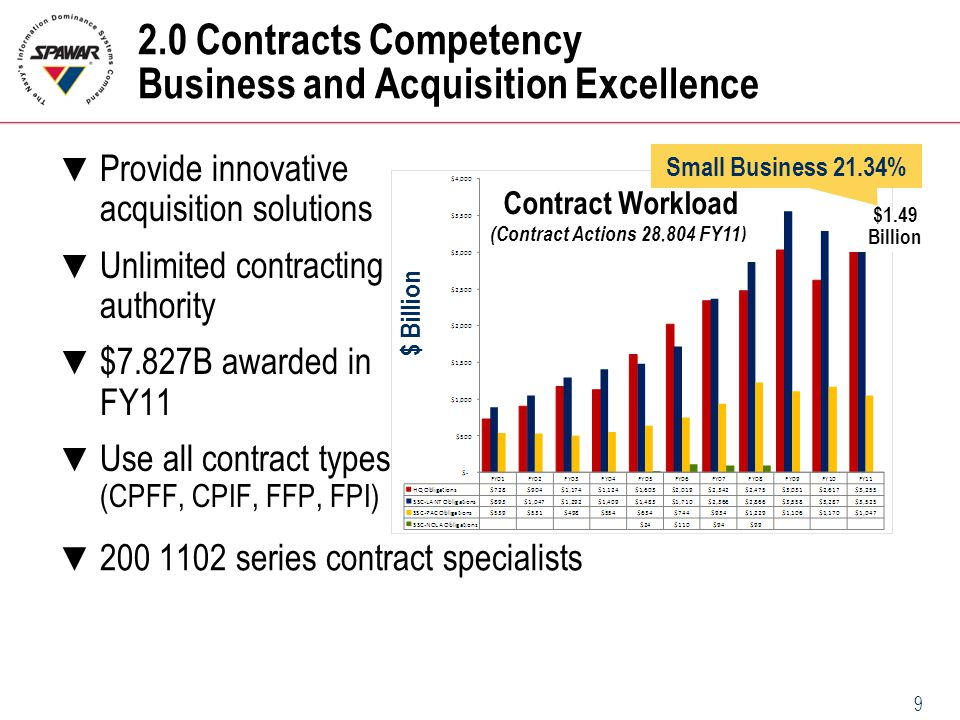 2.0 Contracts Competency Business and Acquisition Excellence