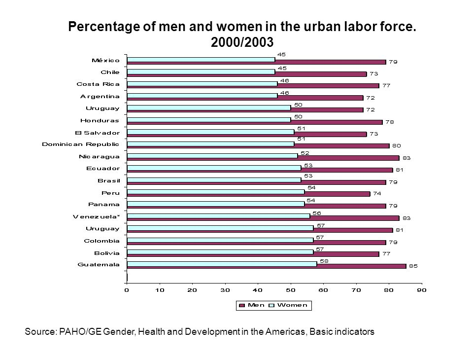 Percentage of men and women in the urban labor force. 2000/2003
