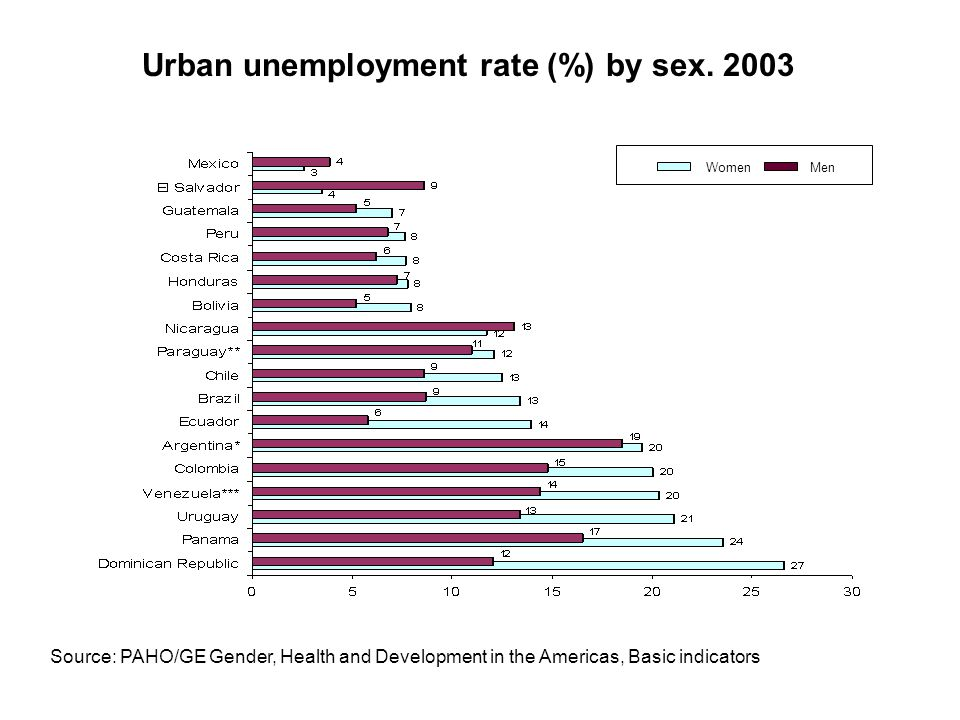 Urban unemployment rate (%) by sex. 2003