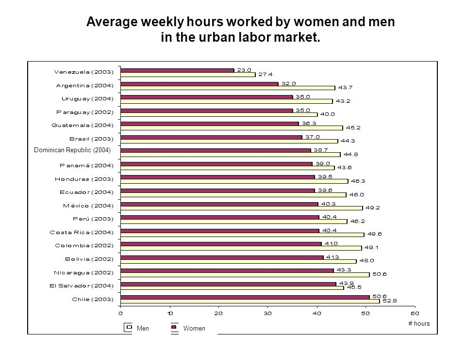 Average weekly hours worked by women and men in the urban labor market.
