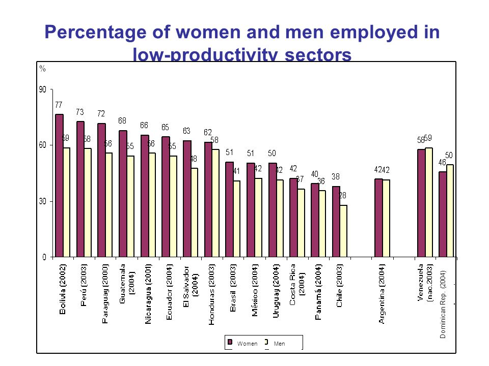 Percentage of women and men employed in low-productivity sectors