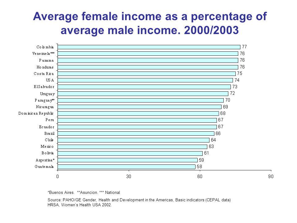 Average female income as a percentage of average male income. 2000/2003