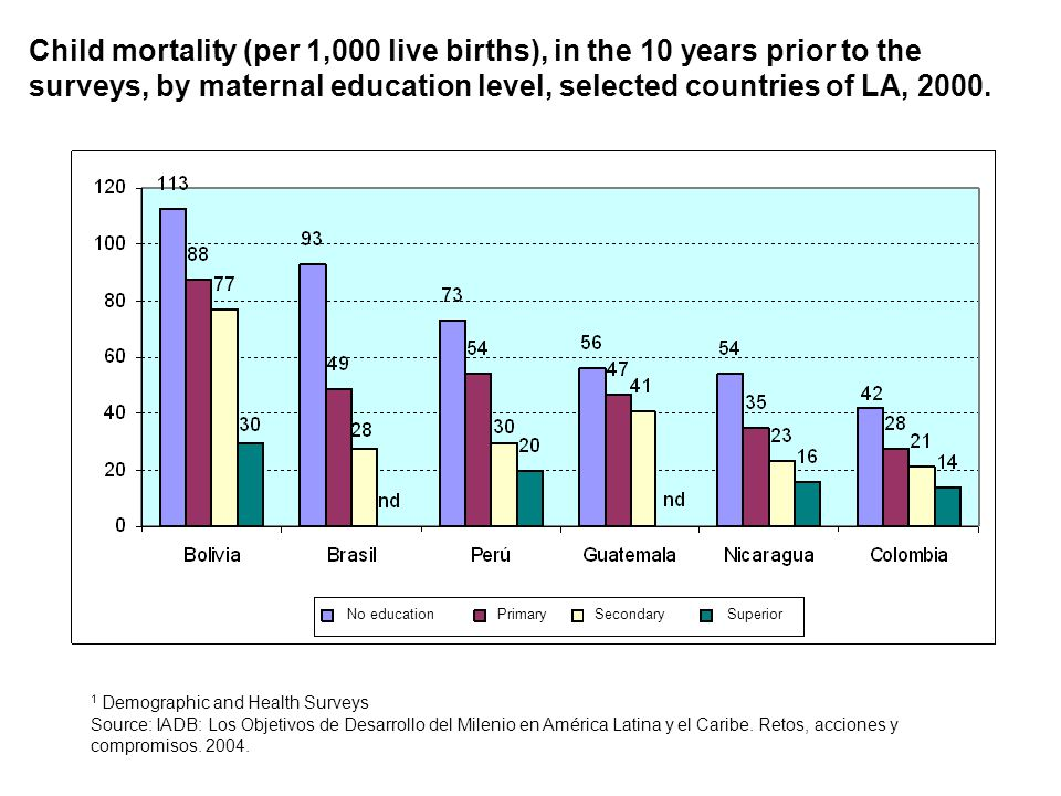 Child mortality (per 1,000 live births), in the 10 years prior to the surveys, by maternal education level, selected countries of LA, 2000.