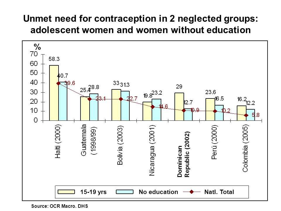 Unmet need for contraception in 2 neglected groups: adolescent women and women without education