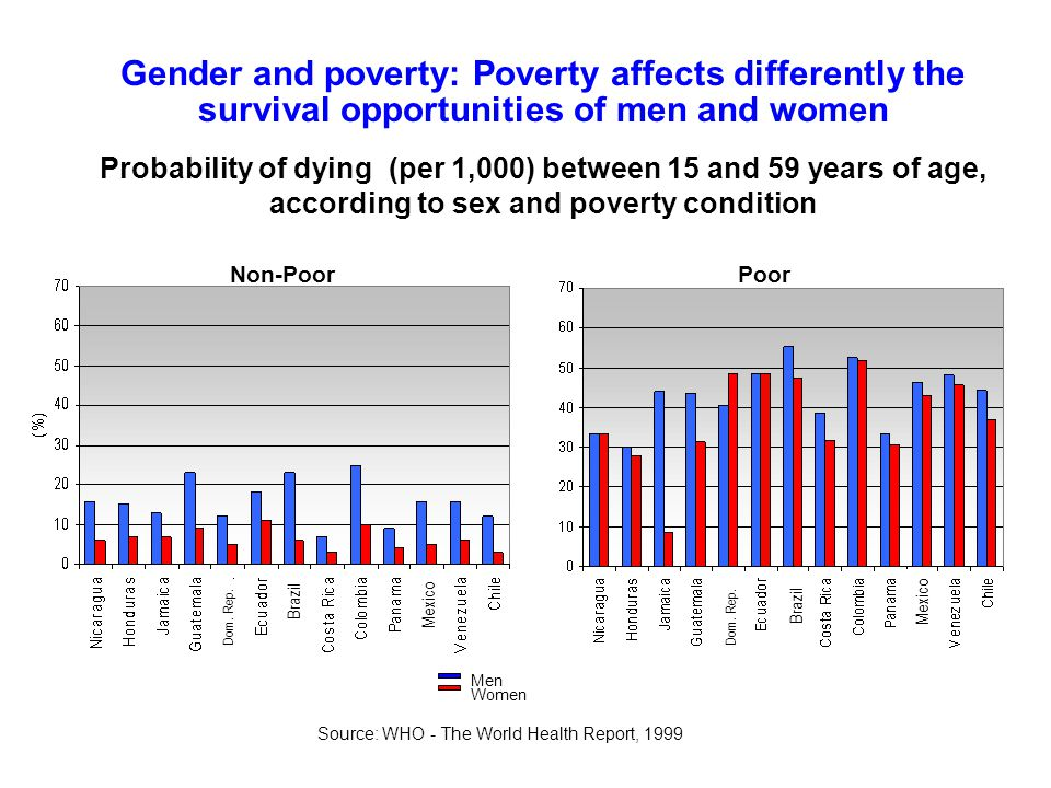 Gender and poverty: Poverty affects differently the survival opportunities of men and women