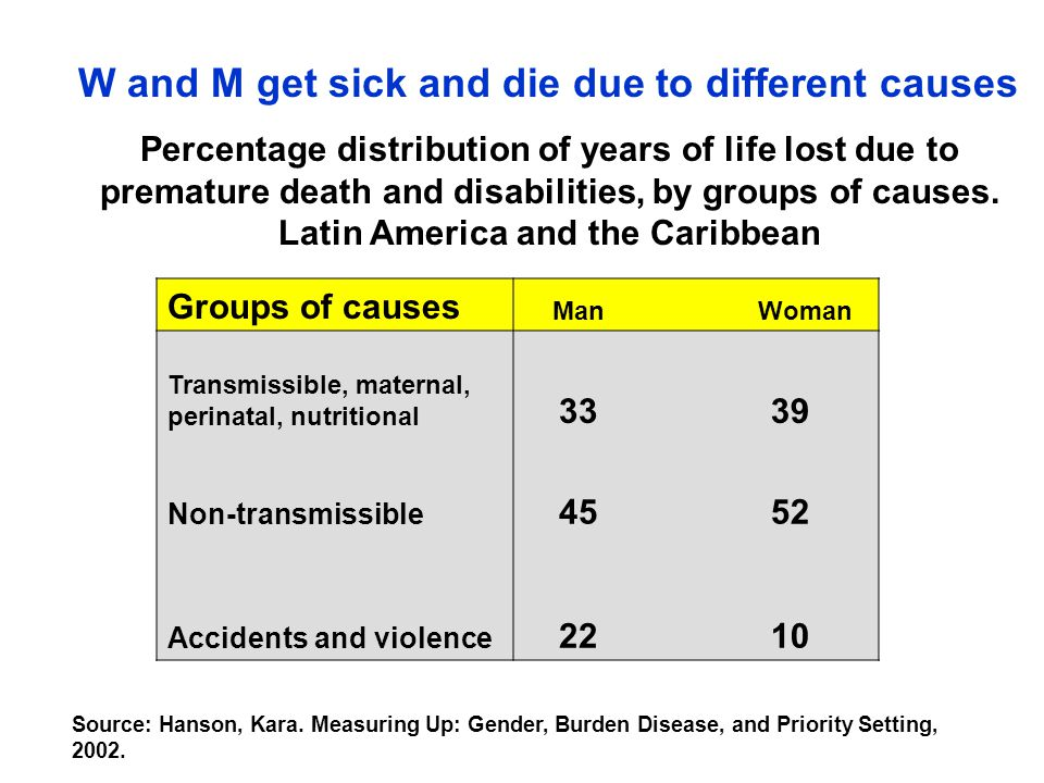 W and M get sick and die due to different causes