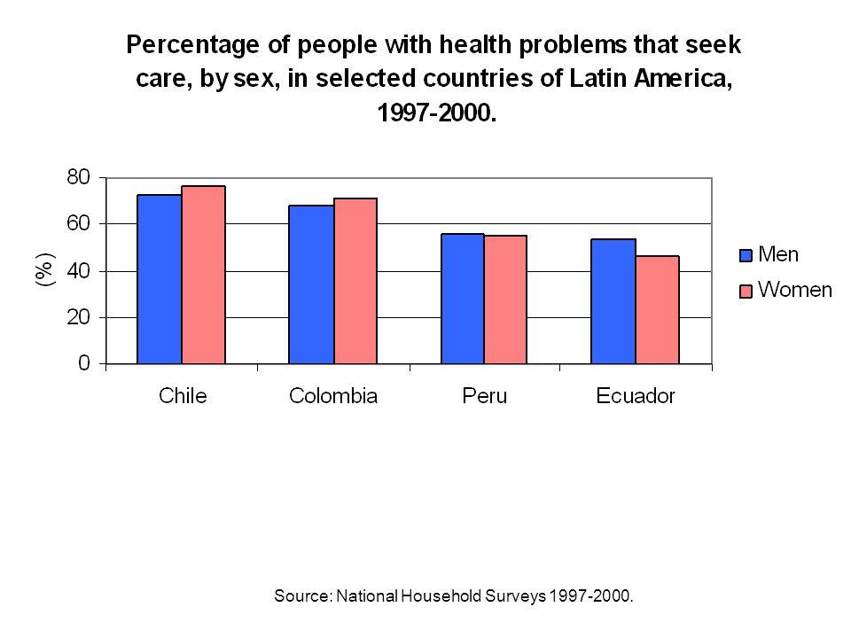 Source: National Household Surveys 1997-2000.
