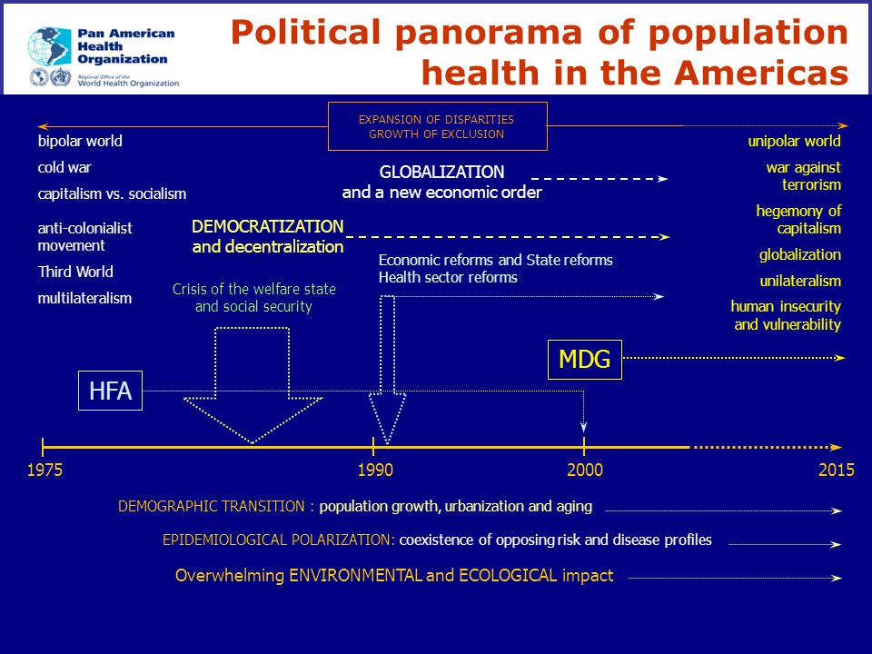 Political panorama of population health in the Americas