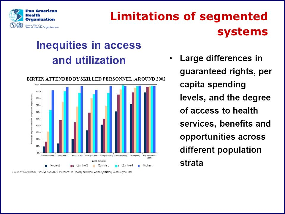 Inequities in access and utilization