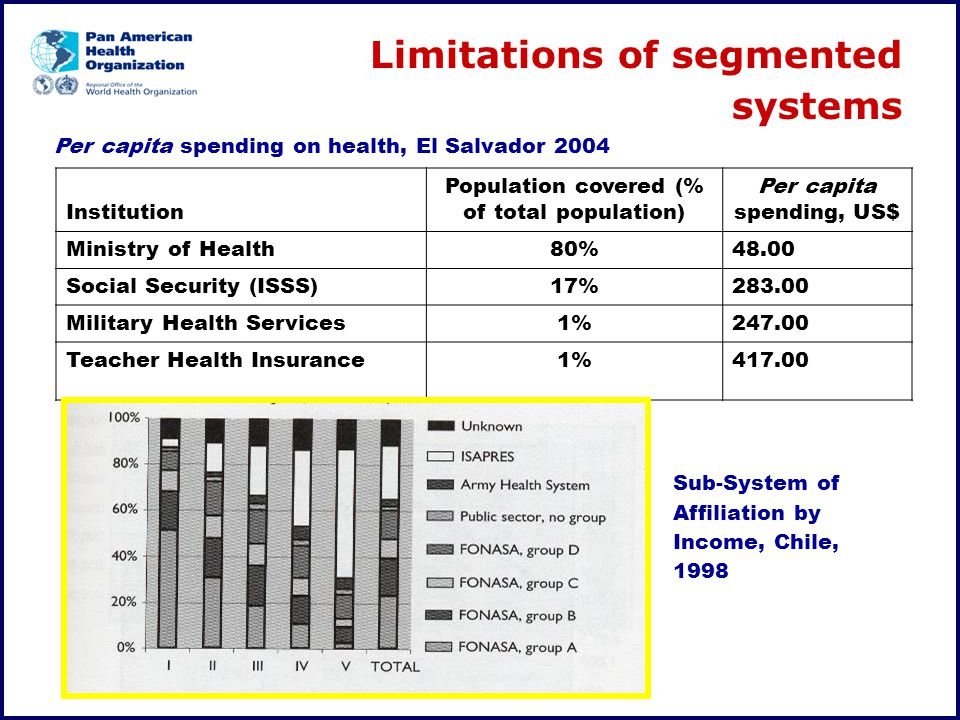 Per capita spending on health, El Salvador 2004