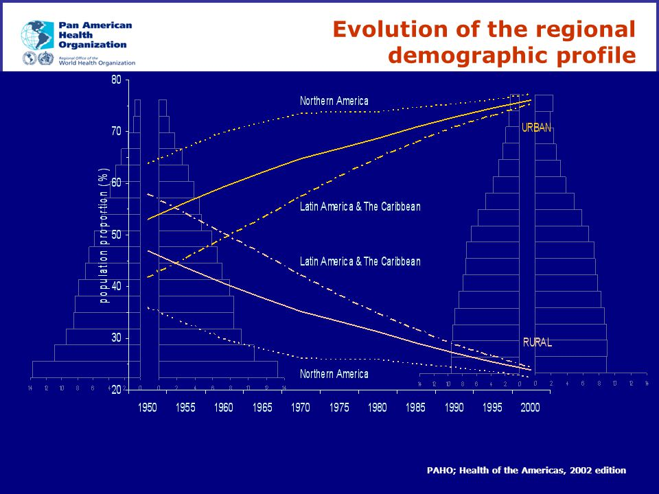 Evolution of the regional demographic profile
