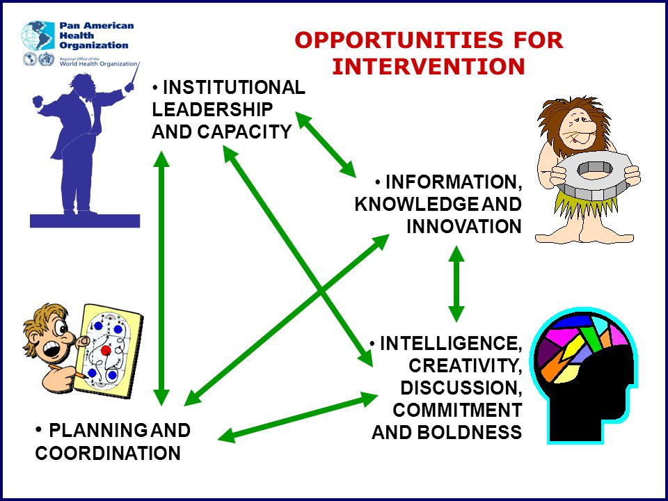 OPPORTUNITIES FOR INTERVENTION