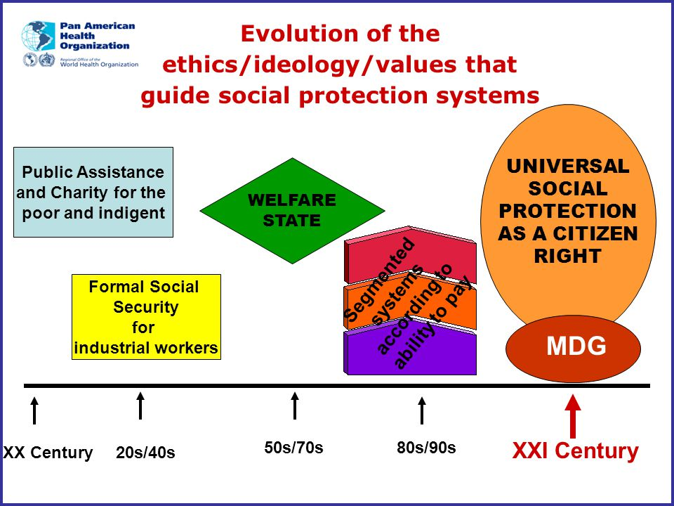 Evolution of the ethics/ideology/values that guide social protection systems