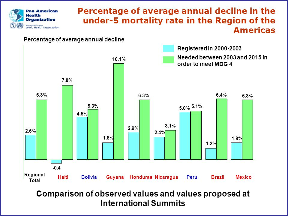 Percentage of average annual decline in the under-5 mortality rate in the Region of the Americas