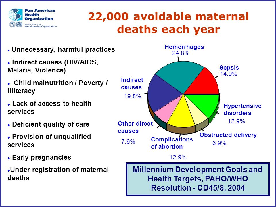 22,000 avoidable maternal deaths each year