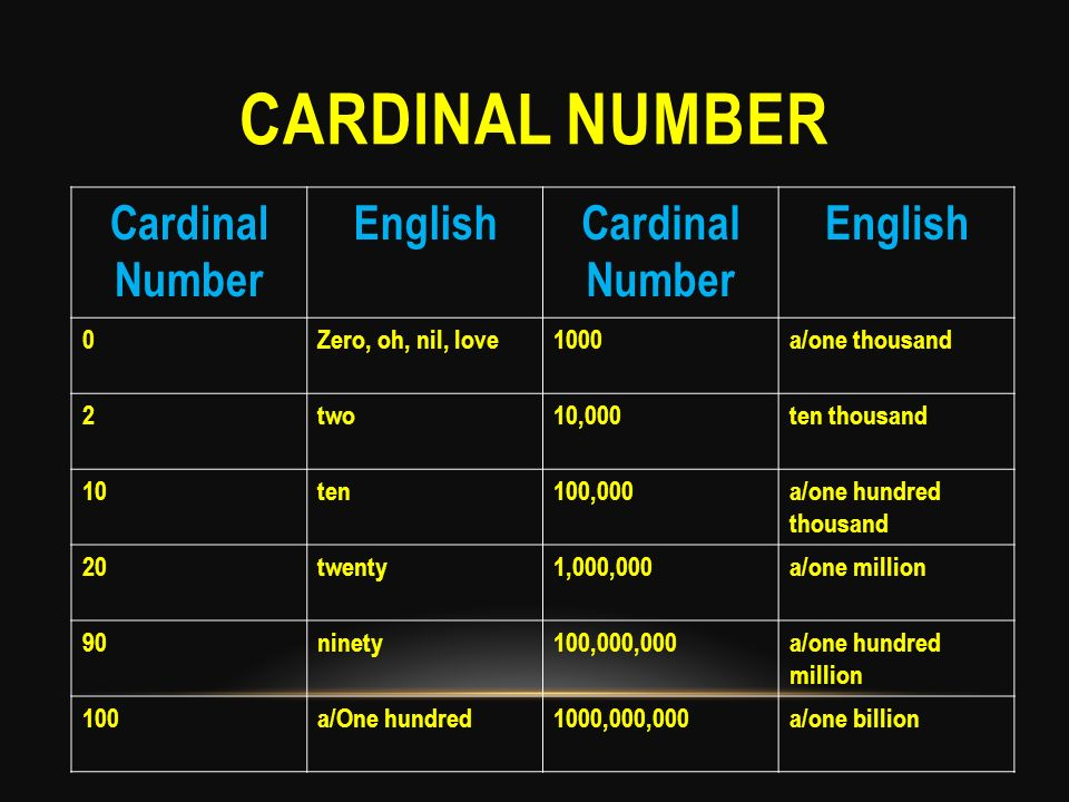 Cardinal number Cardinal Number English Zero, oh, nil, love 1000