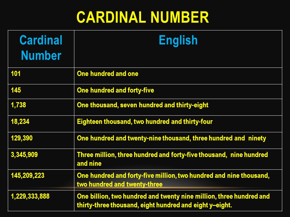 Cardinal number Cardinal Number English 101 One hundred and one 145