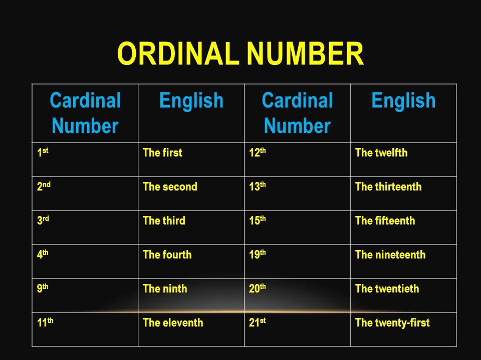 ordinal number Cardinal Number English 1st The first 12th The twelfth