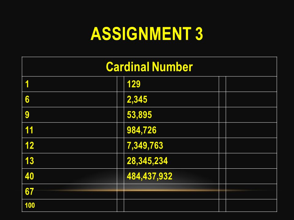 Assignment 3 Cardinal Number 1 129 6 2,345 9 53,895 11 984,726 12