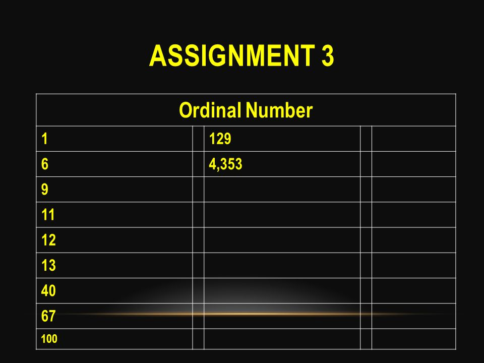 Assignment 3 Ordinal Number 1 129 6 4,353 9 11 12 13 40 67 100