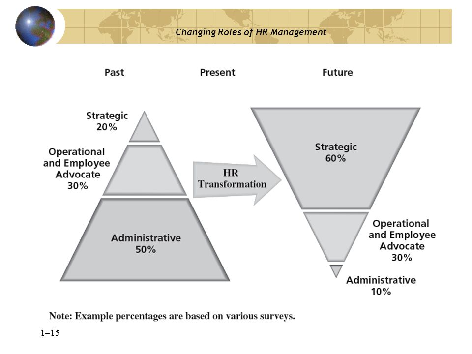 Changing Roles of HR Management
