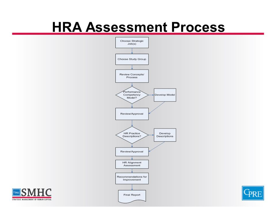 HRA Assessment Process