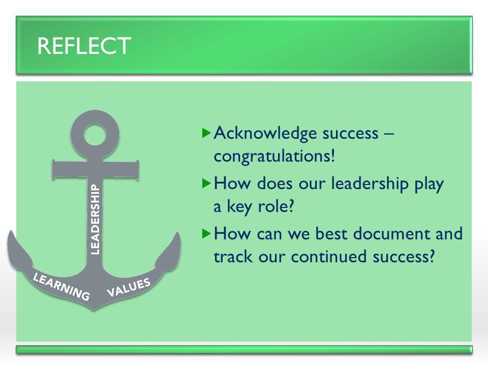 Reflect Acknowledge success – congratulations!