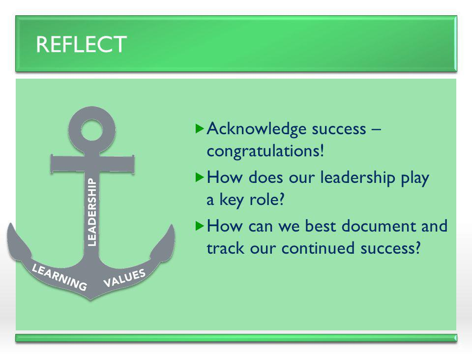 Reflect Acknowledge success – congratulations!