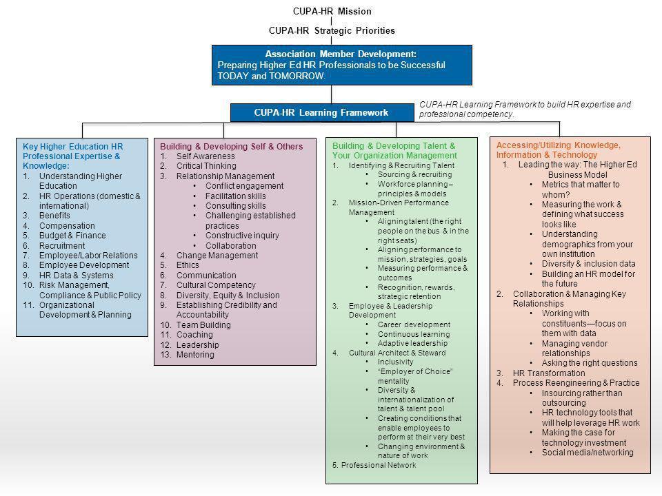 Association Member Development: CUPA-HR Learning Framework
