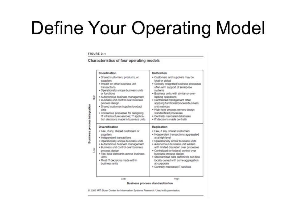 Define Your Operating Model