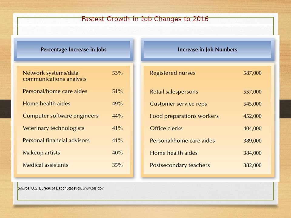 Fastest Growth in Job Changes to 2016