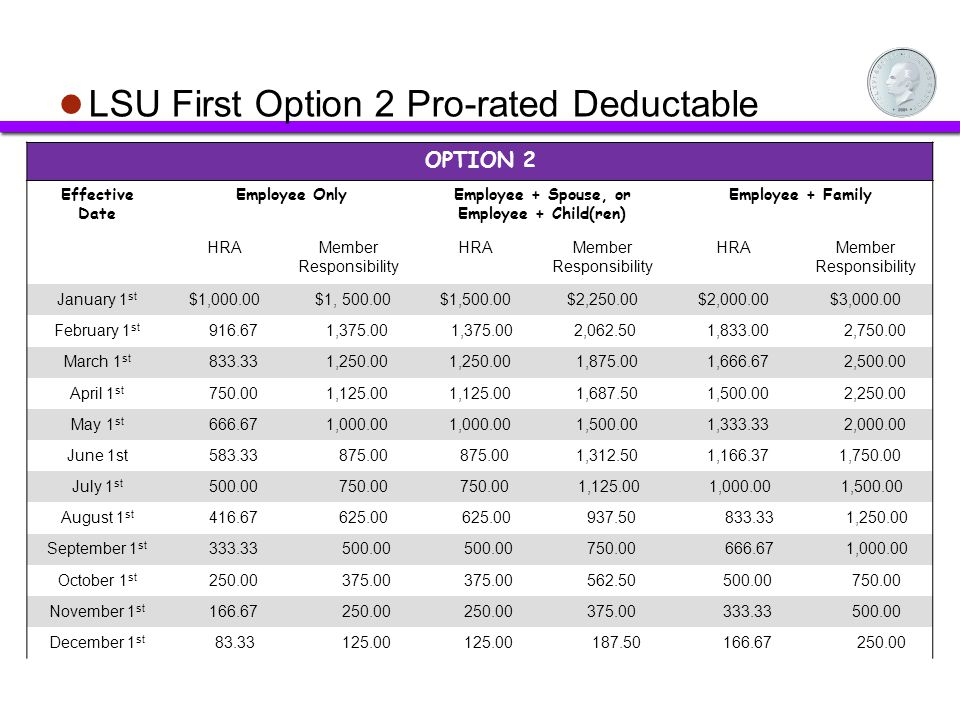 LSU First Option 2 Pro-rated Deductable