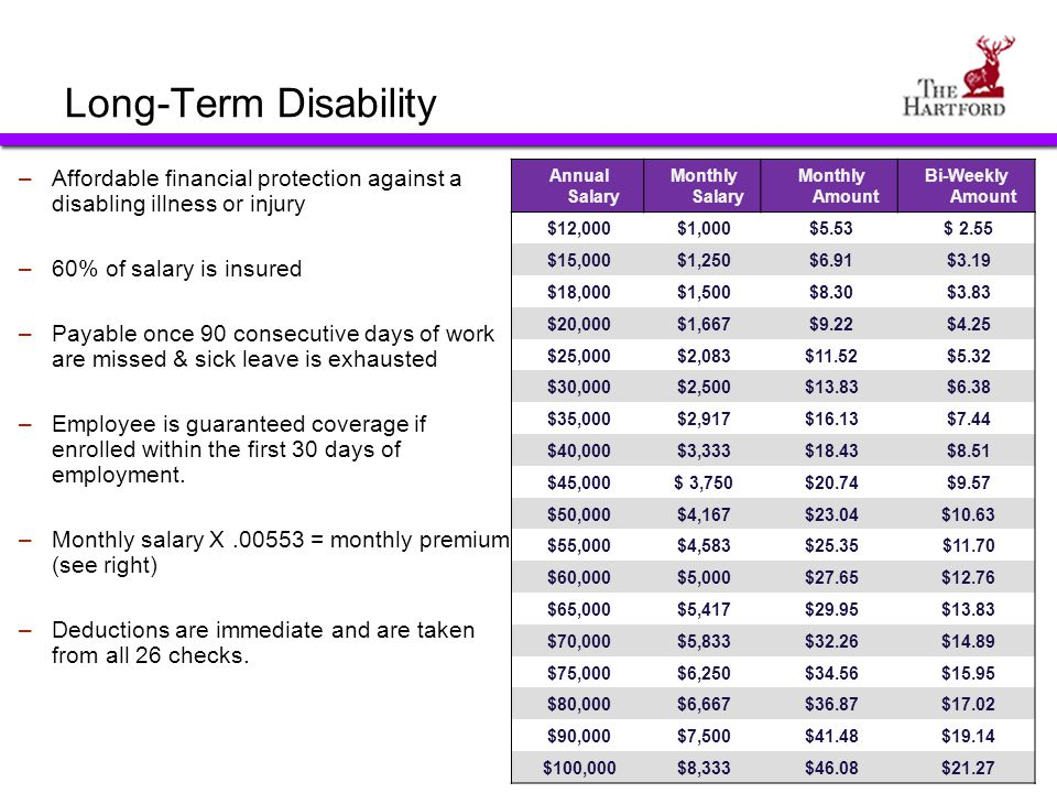 Long-Term Disability Annual Salary. Monthly Salary. Monthly Amount. Bi-Weekly Amount. $12,000.