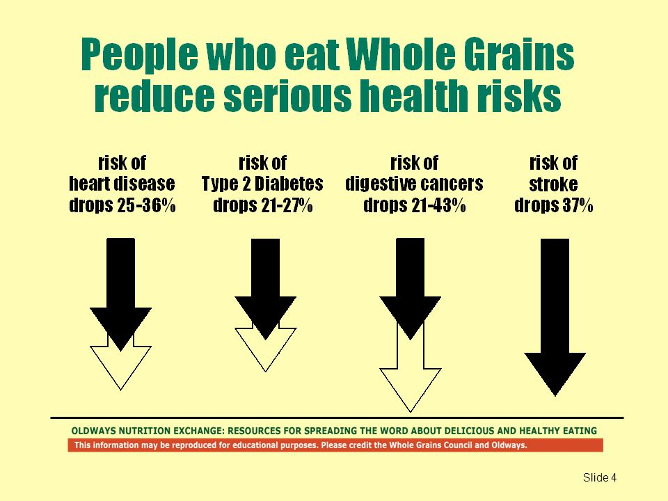 Scores of studies have been done showing the health benefits of whole grains. This slide shows some of the best-documented health benefits.