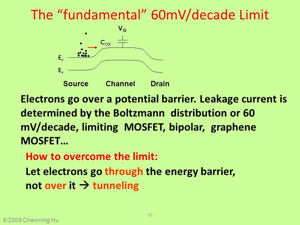 The fundamental 60mV/decade Limit