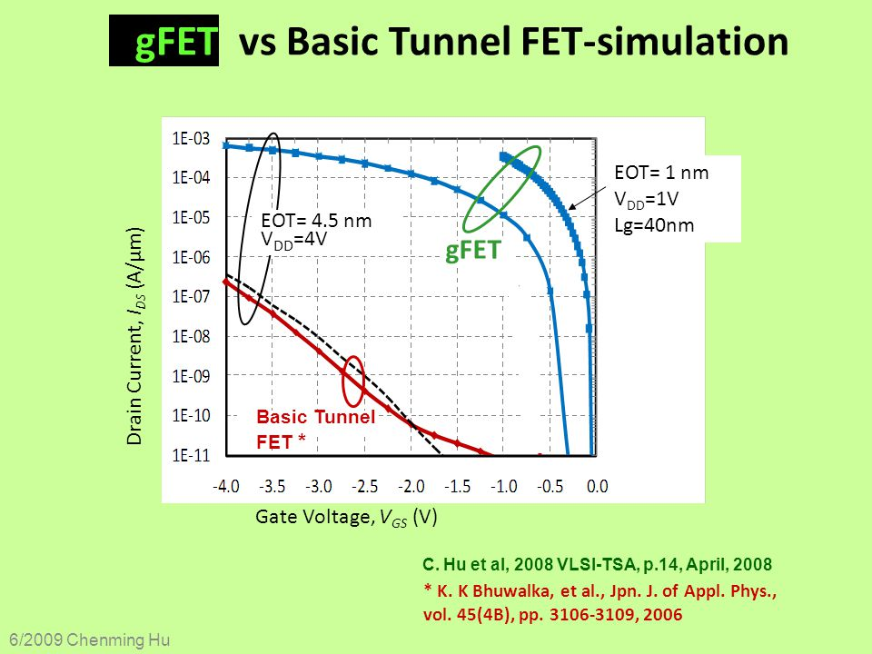 gFET vs Basic Tunnel FET-simulation