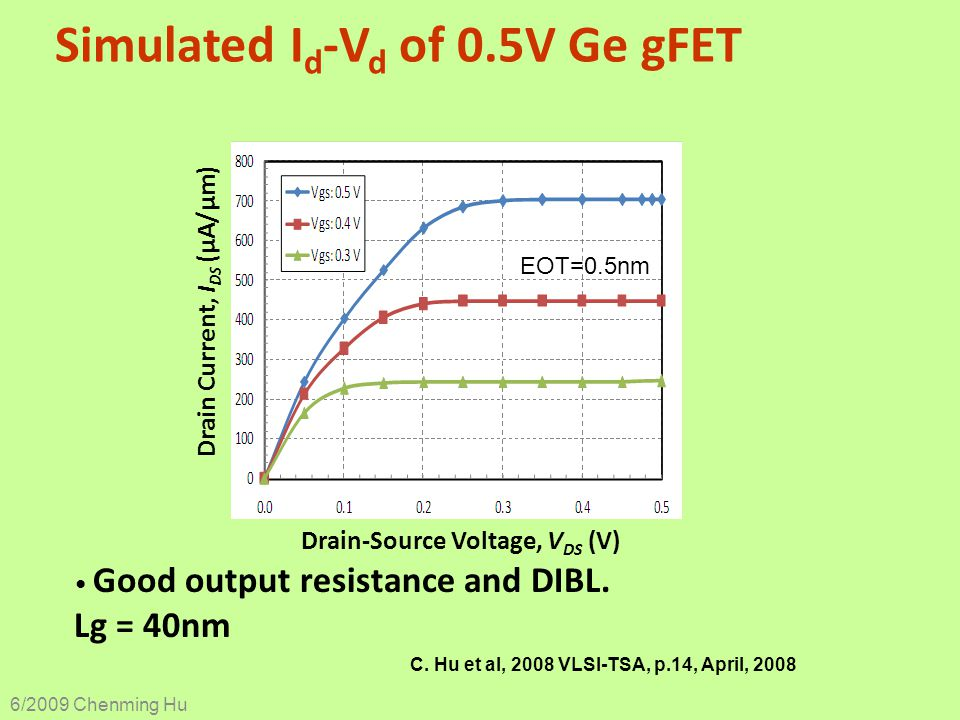 Simulated Id-Vd of 0.5V Ge gFET