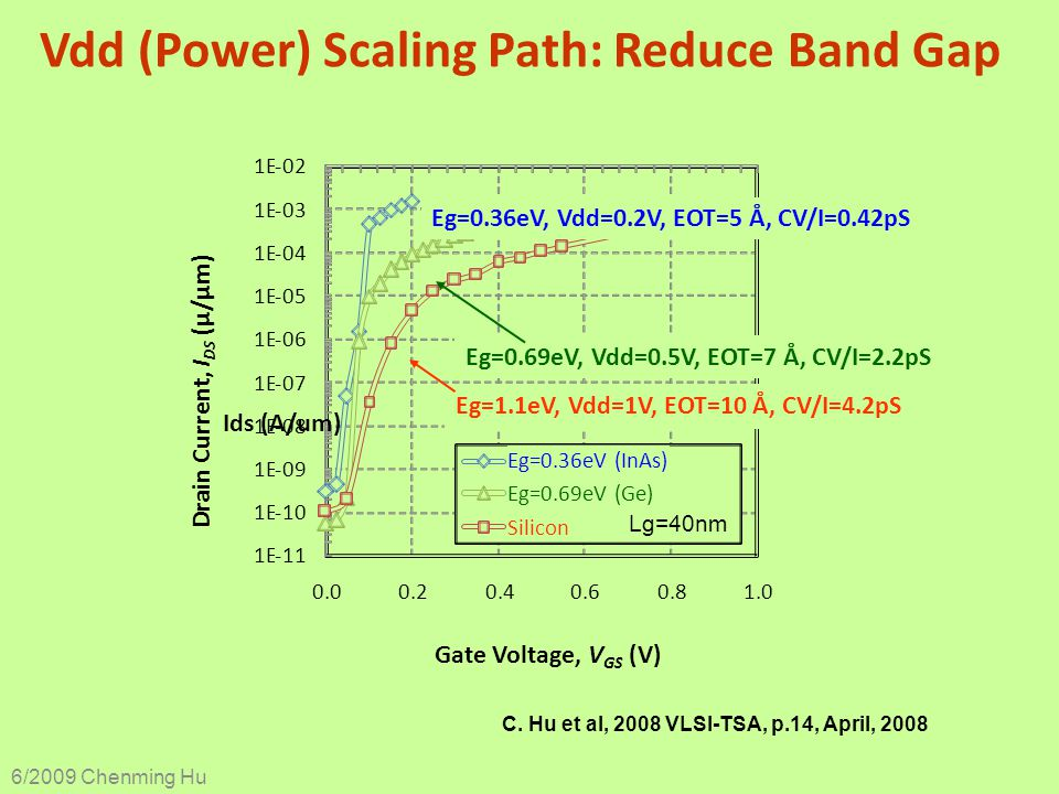 Vdd (Power) Scaling Path: Reduce Band Gap