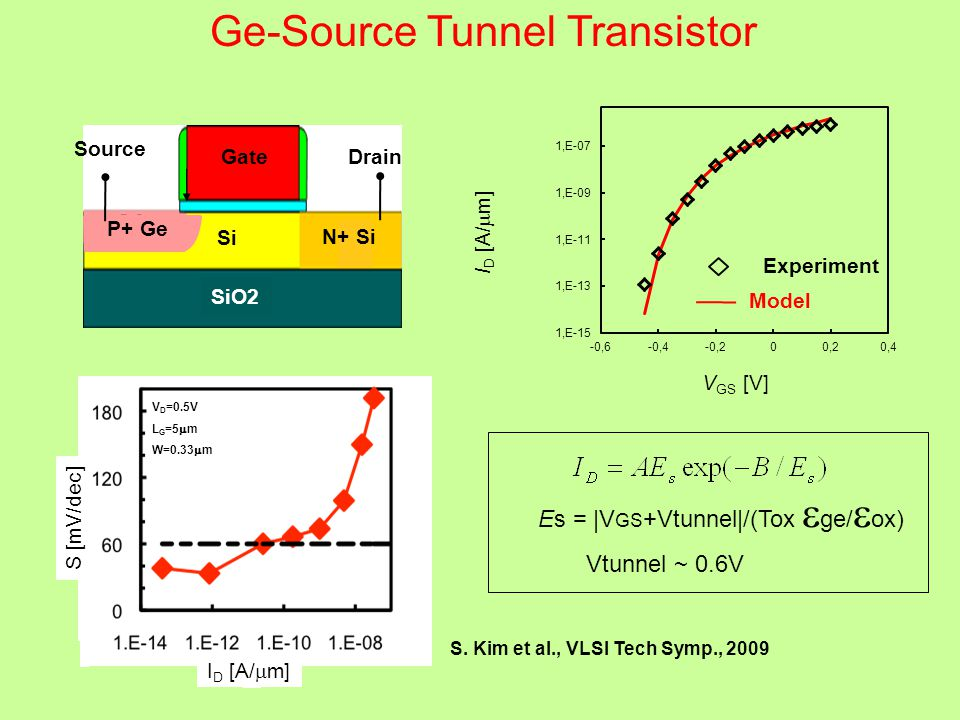 Ge-Source Tunnel Transistor