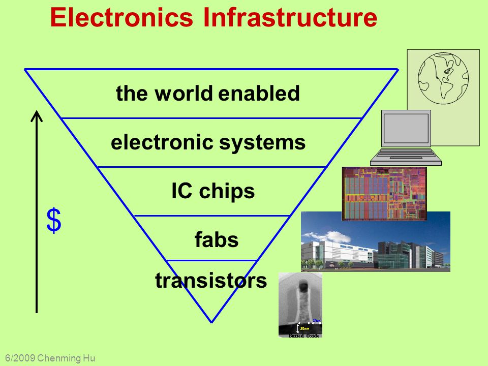Electronics Infrastructure