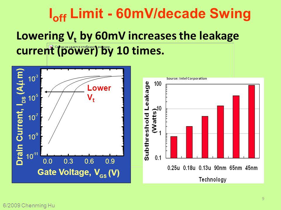 Ioff Limit - 60mV/decade Swing