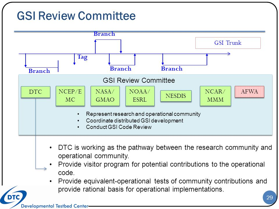 GSI Review Committee Branch GSI Trunk NCEP/EMC NASA/GMAO NOAA/ESRL