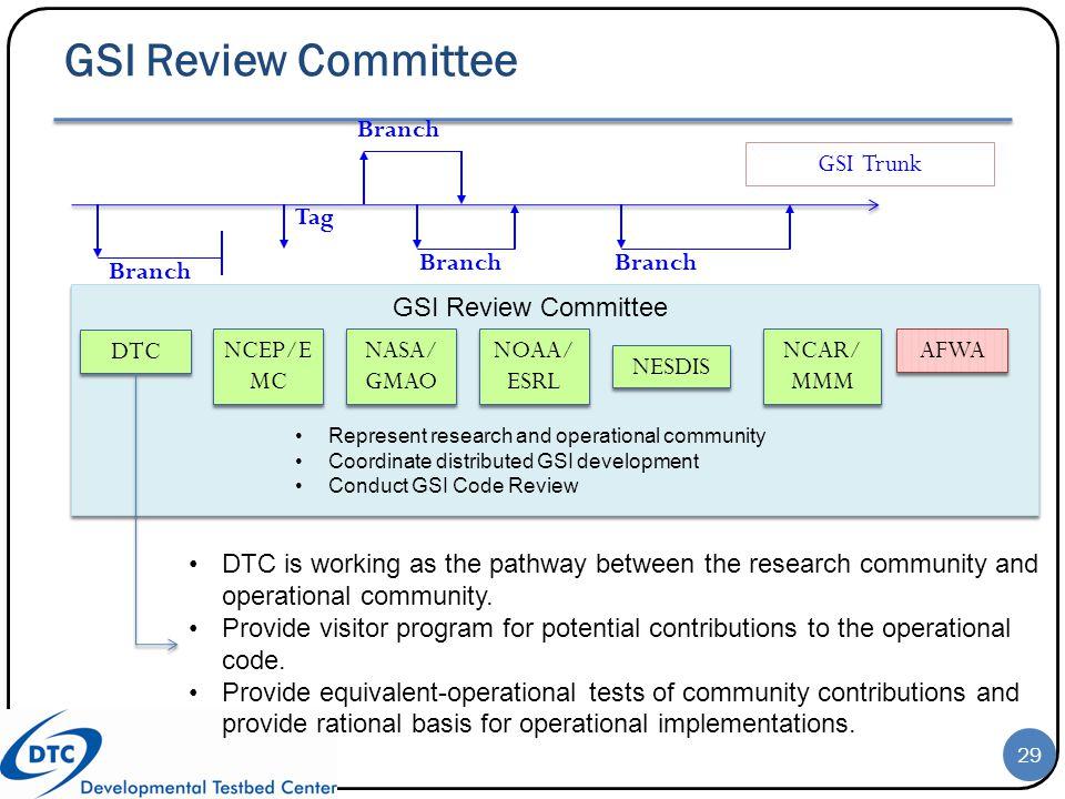 GSI Review Committee Branch GSI Trunk NCEP/EMC NASA/GMAO NOAA/ESRL