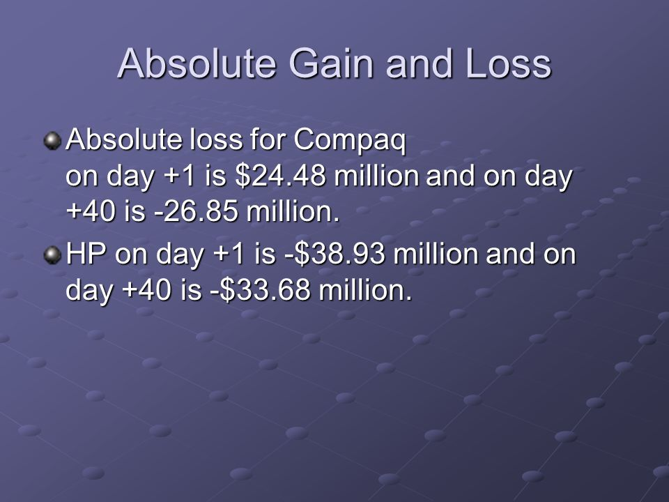 Absolute Gain and Loss Absolute loss for Compaq on day +1 is $24.48 million and on day +40 is -26.85 million.