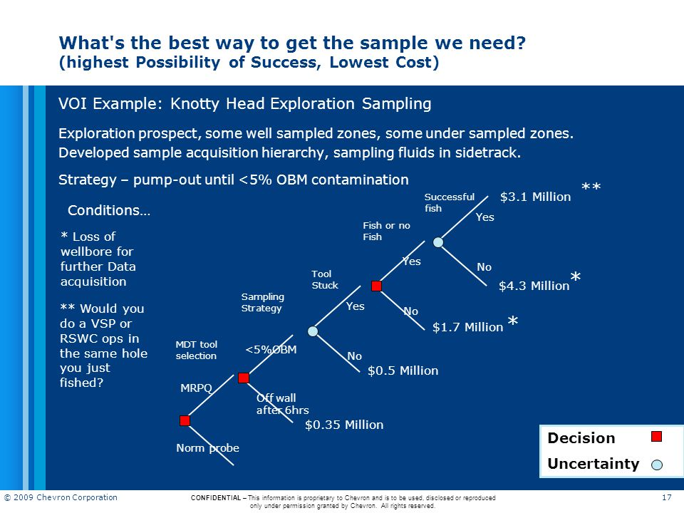 What s the best way to get the sample we need