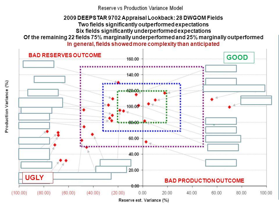 GOOD UGLY 2009 DEEPSTAR 9702 Appraisal Lookback: 28 DWGOM Fields
