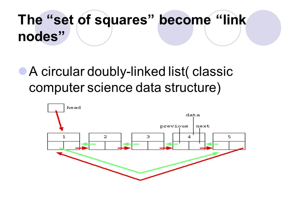 The set of squares become link nodes
